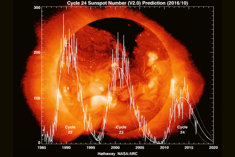 Güneş ve komplo teorileri | Atlas | Bilim