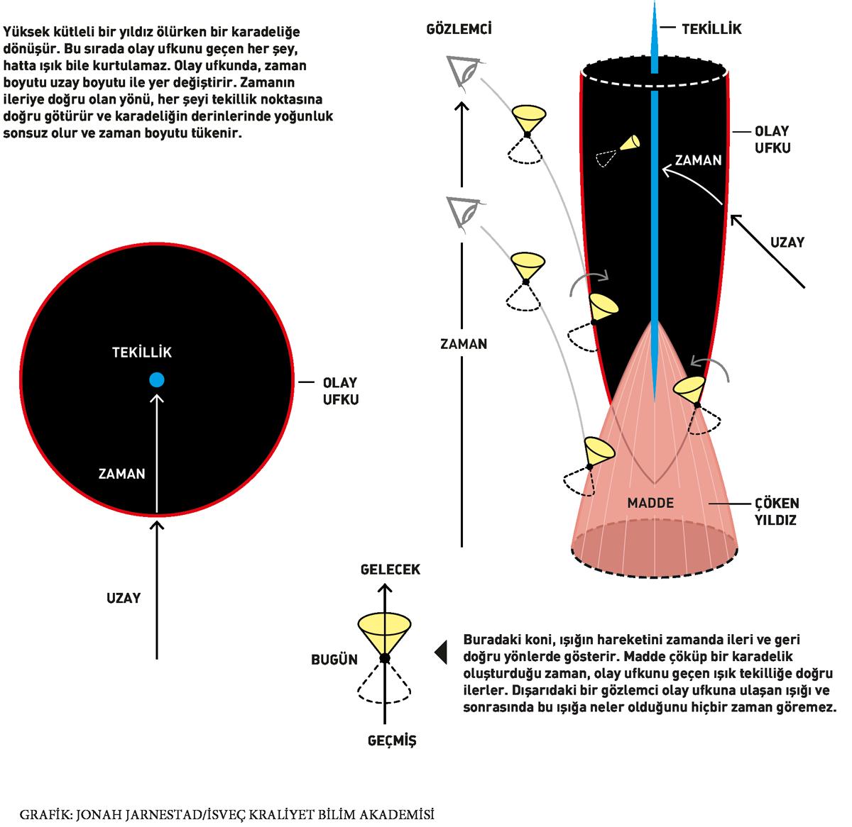 Nobel'e uzanan asırlık yolculuk: Kara delikler | Atlas | Keşfet